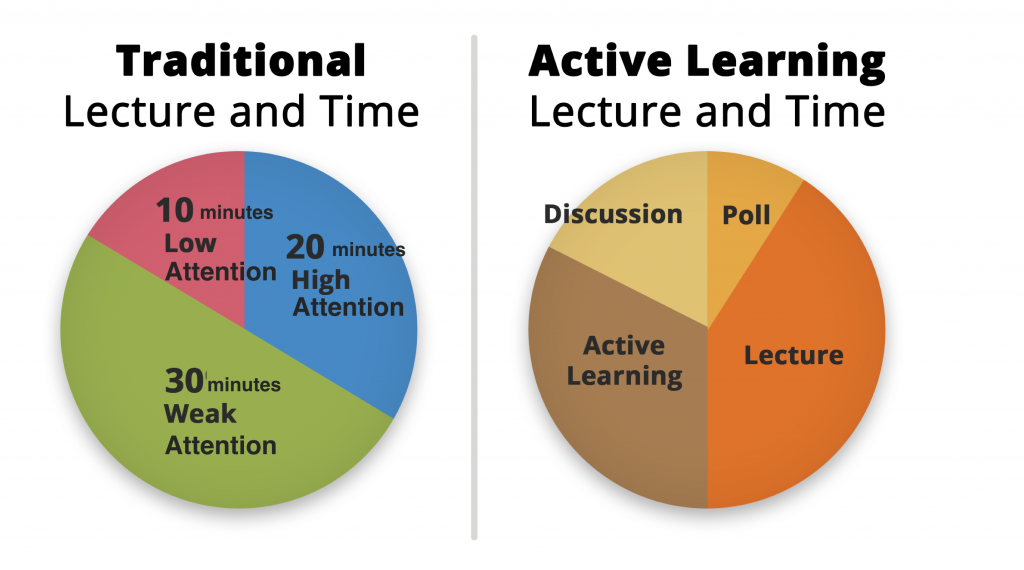 active versus passive learning This handout will explain the difference between active and passive voice in writing it gives examples of both, and shows how to turn a passive sentence into an active one also, it explains how to decide when to choose passive voice instead of active.
