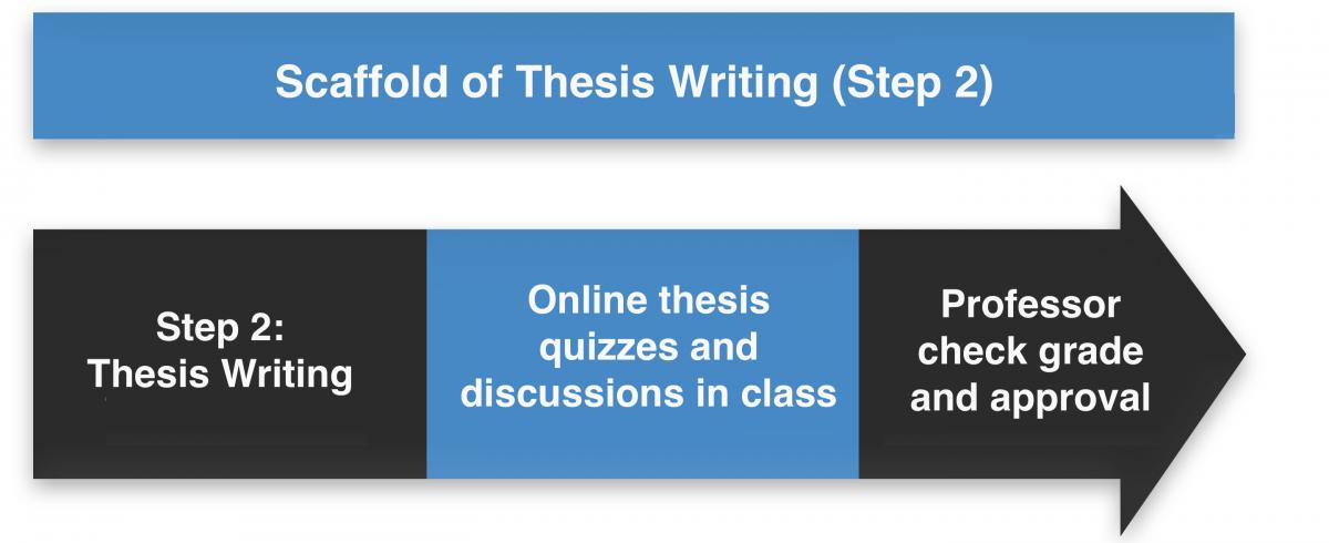 thesis writing procedure